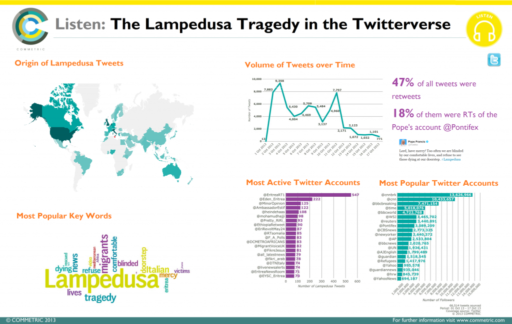 The Lampedusa Tragedy in the Twitterverse
