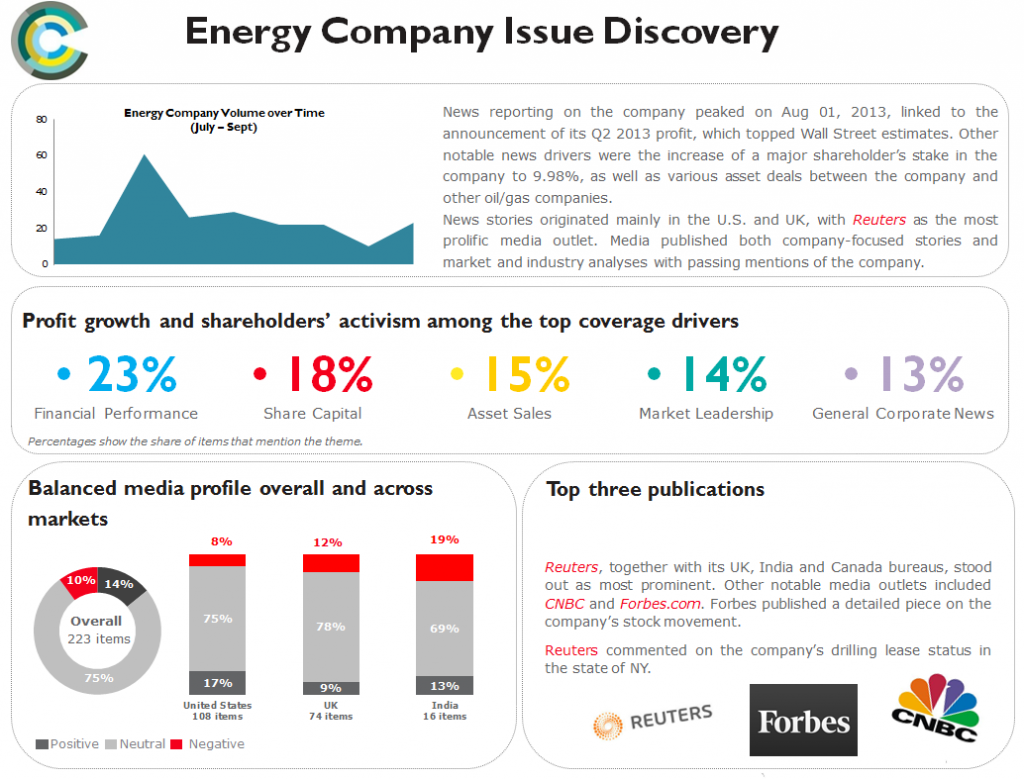 Energy company issue discovery