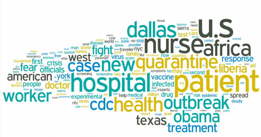 Media data wordcloud for Ebola