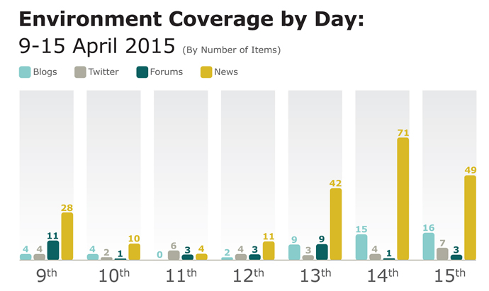 Environment coverage analysis
