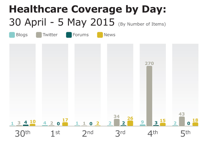 Healthcare coverage analysis