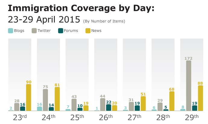 Immigration coverage analysis
