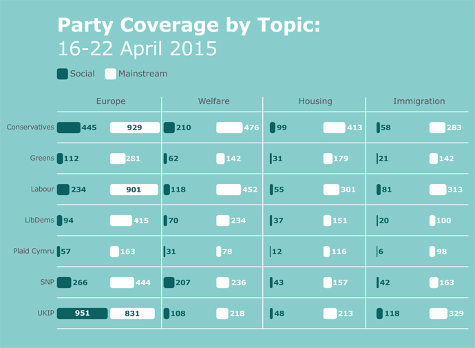 Party coverage analysis