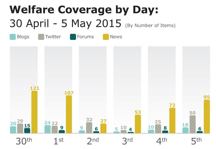 Welfare coverage analyiss