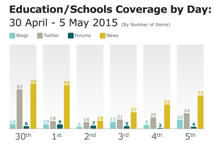 Education coverage analysis