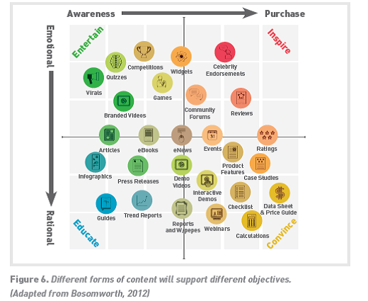 Content types matrix