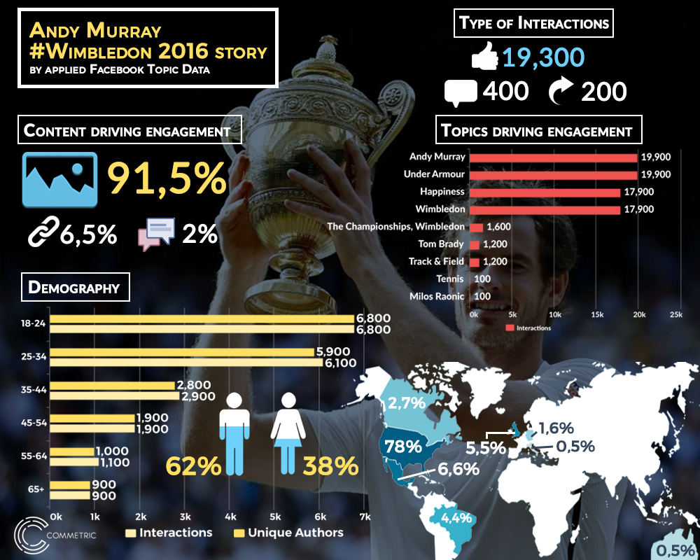 Andy Murray story infographic