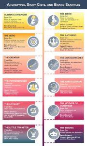 Brand archetypes infographic