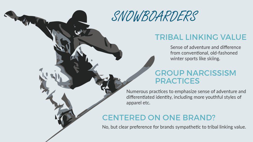 Tribal marketing: Snowboarding