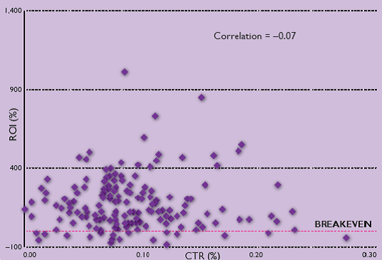 Relationship between CTR and ROI