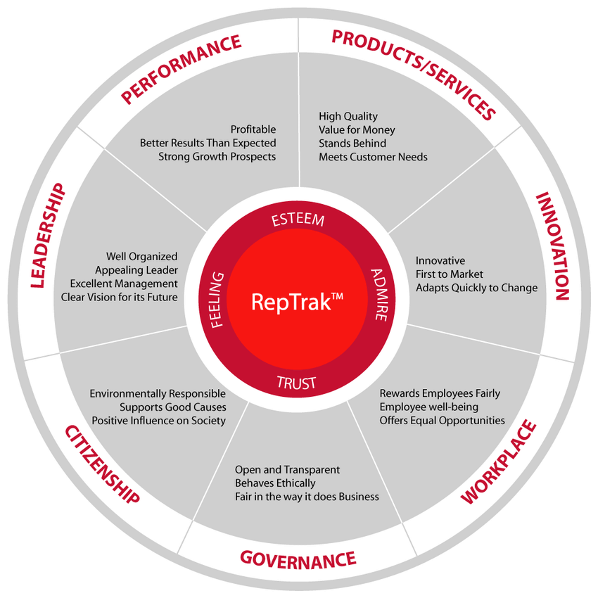 RepTrak Framework