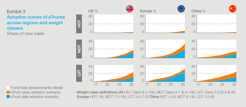 Adoption curves of eTrucks across regions and weight classes