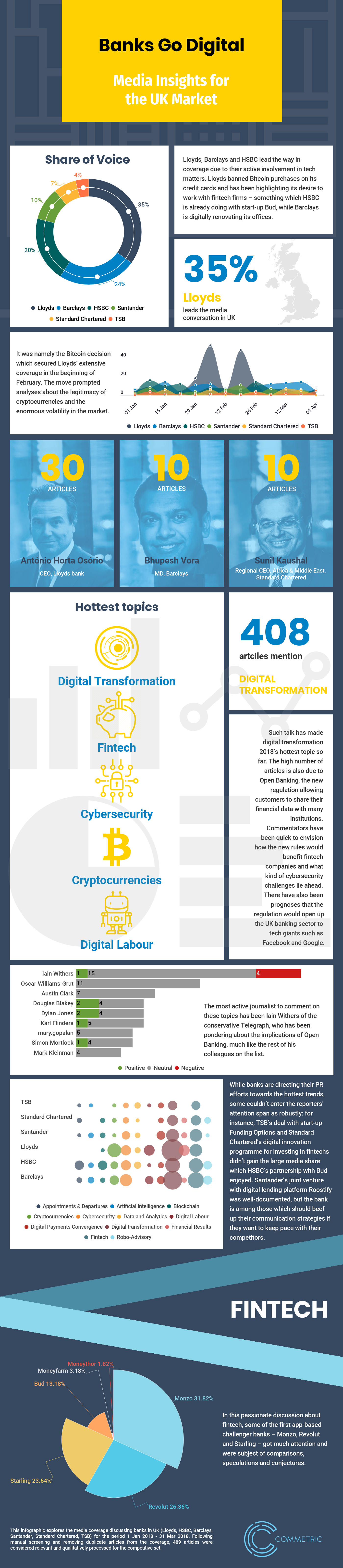 Banks Go Digital Infographic