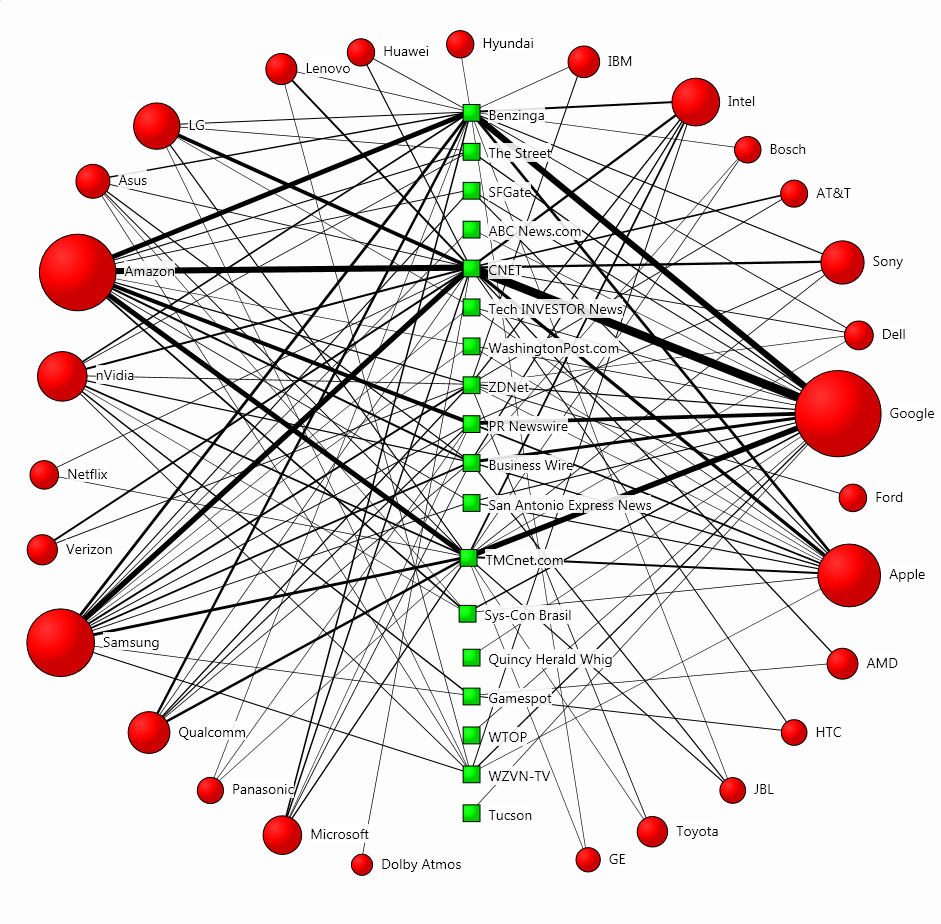 Influencer mapping of CES 2019