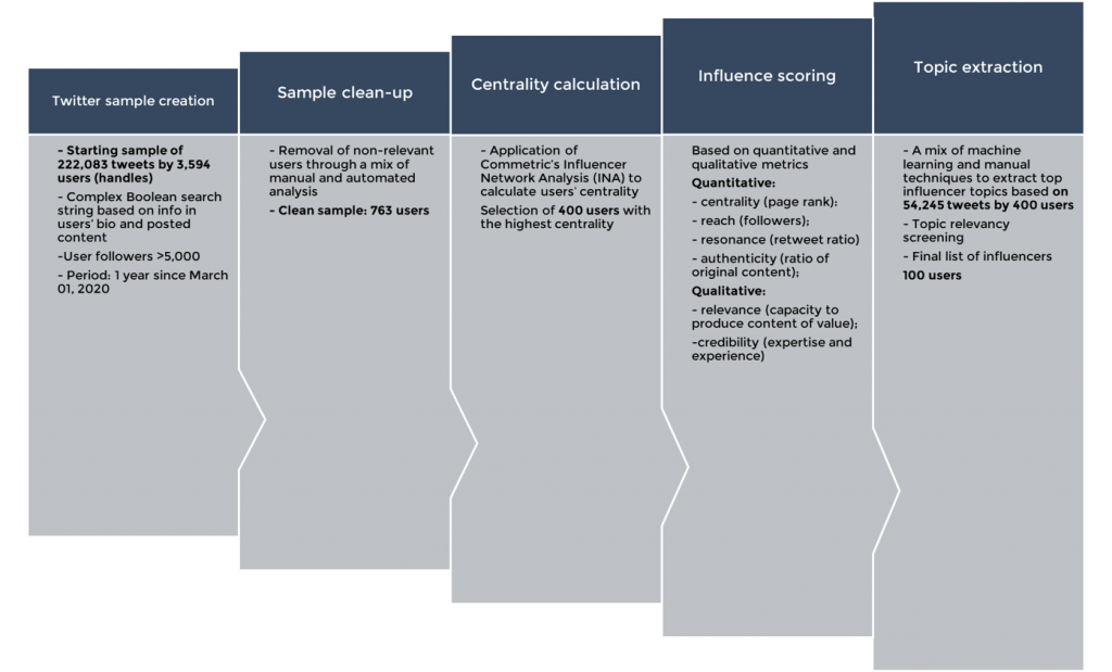 PR Influencer Index Methodology